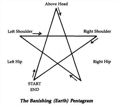 Ritual Menor Do Pentagrama – Completo E Detalhado