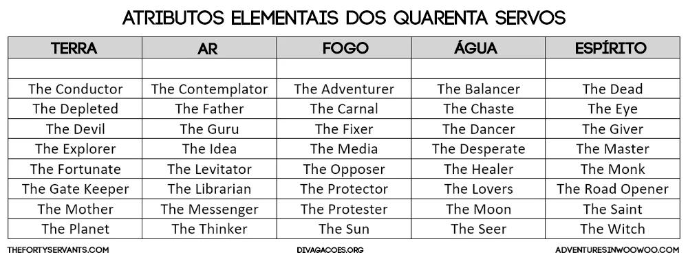 Atributos Elementais dos 40 Servos